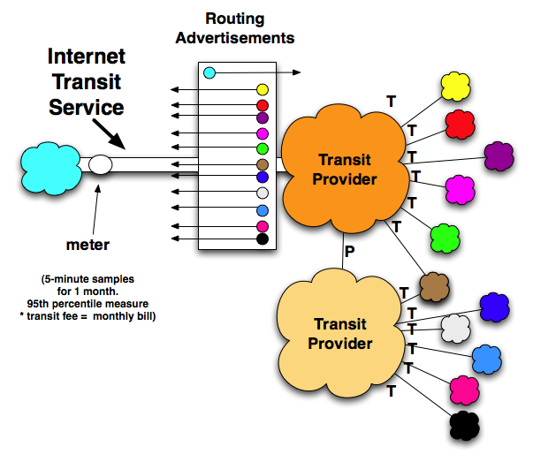 Internet Transit Diagram