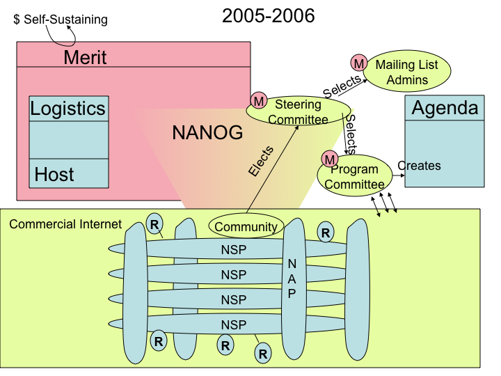 New NANOG Structure in picture form